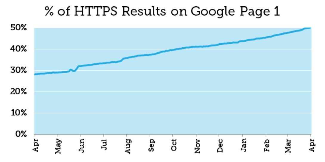 HTTPS Results