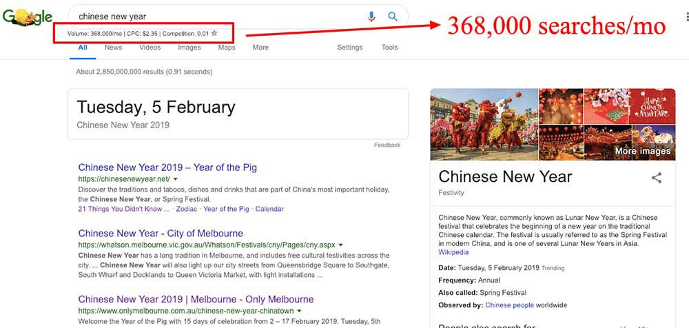 Chinese New Year search volume